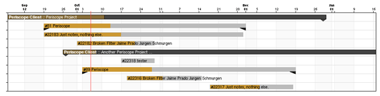 Periscope Report - Quasi Gantt Chart