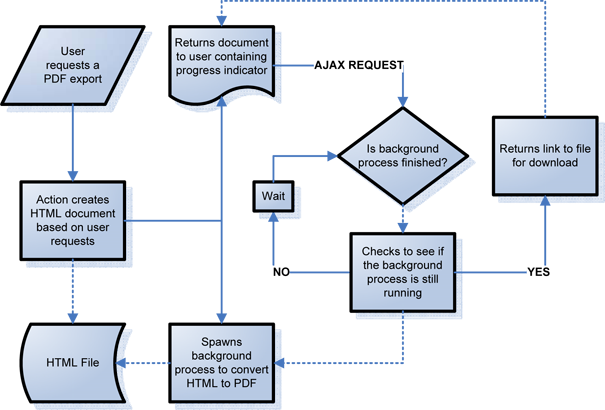 PDF Generation Process Diagram