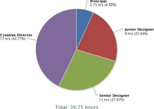 Pie chart showing online time tracking data billed by personal hourly rates.