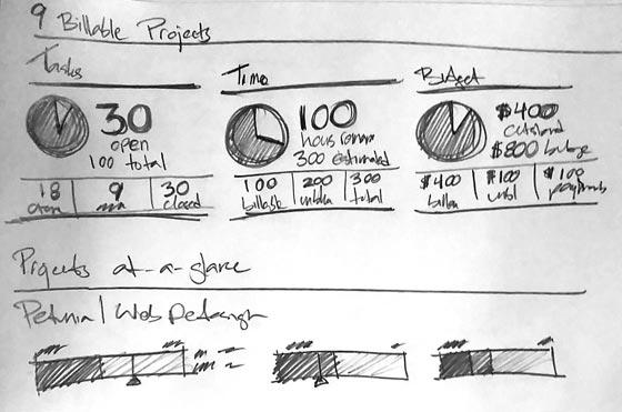 Visual Dashboard Sketches