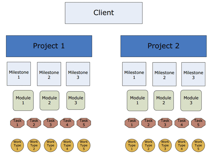Intervals hierarchy of clients, projects, milestones, modules, tasks and work types.
