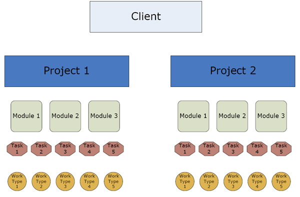 Clients, Projects, Modules, Tasks